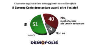 sondaggi elettorali demopolis governo conte