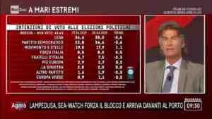 sondaggi elettorali emg m5s guadagna