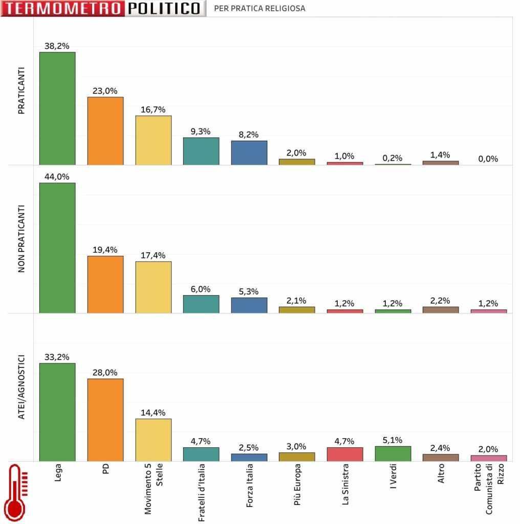 sondaggi elettorali voto per fede religiosa