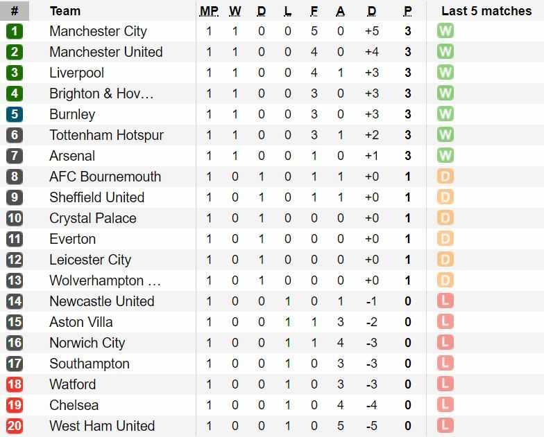 classifica premier league prima giornata 1
