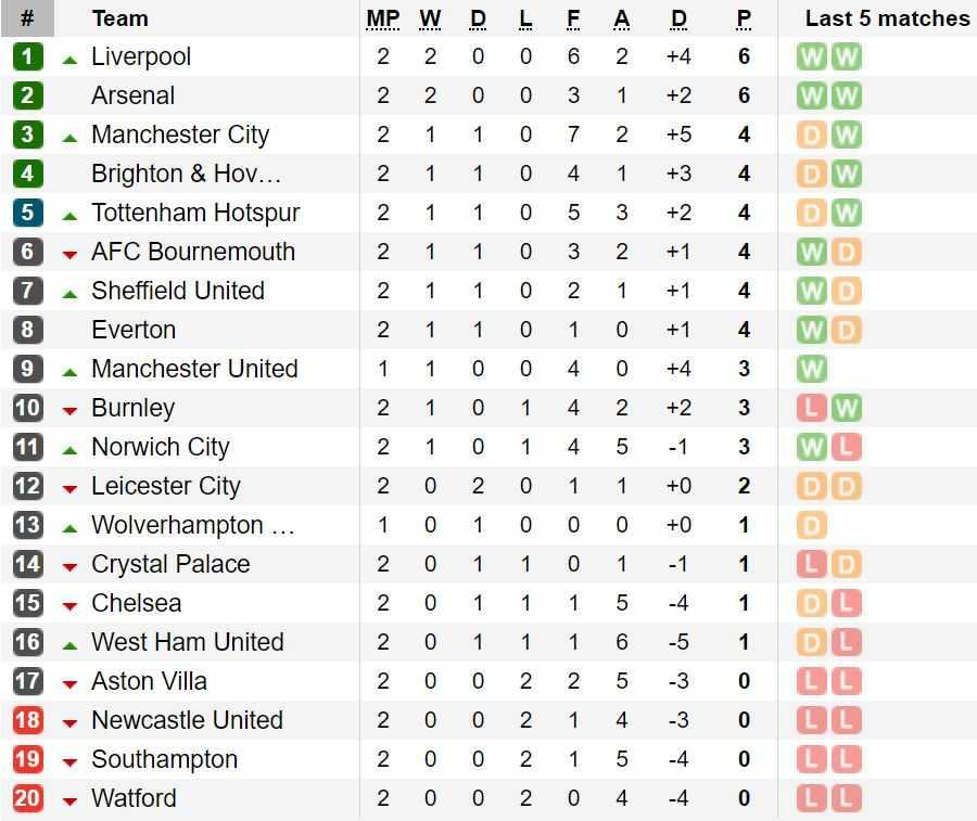 classifica premier league seconda giornata
