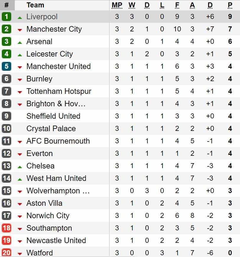 classifica premier league terza giornata