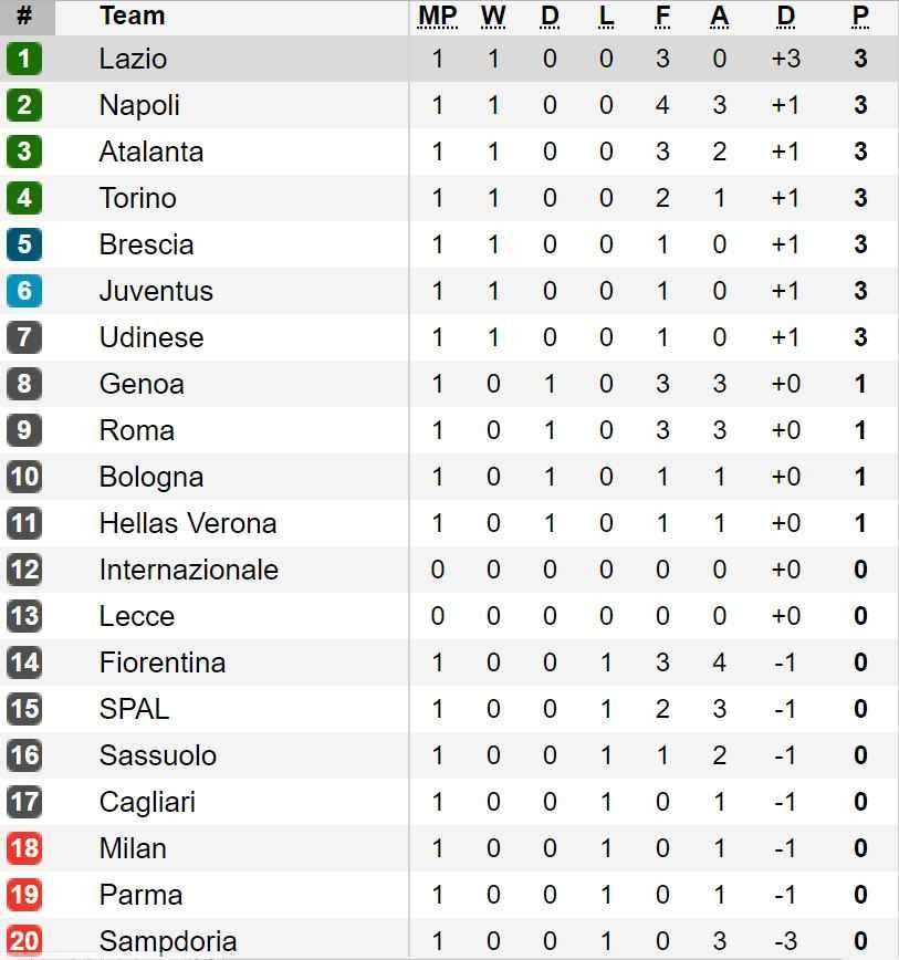 Risultati E Classifica Della Serie A Dopo La Prima Giornata Notizie Oggi 24