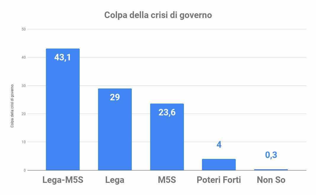 colpa della crisi governo