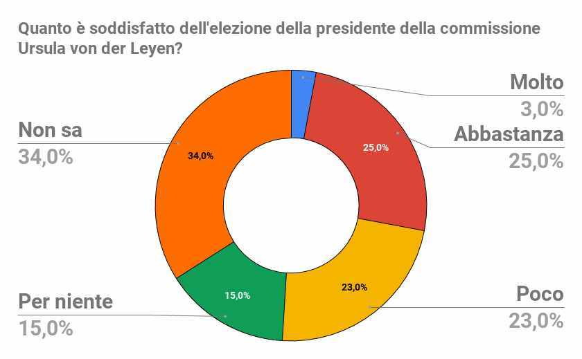 Crisi di governo news 9 agosto, Salvini: