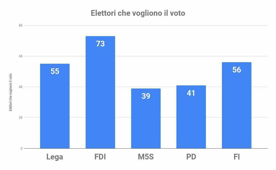 elettori vogliono voto