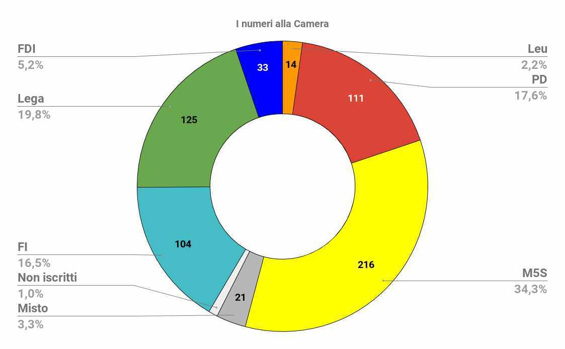 numeri parlamentari camera seggi