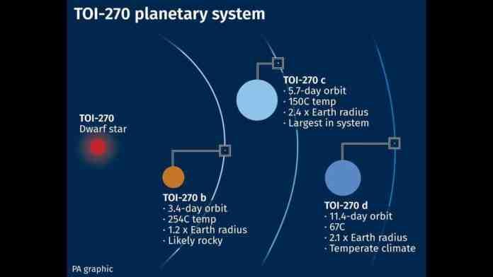 nuova terra scoperta toi 270
