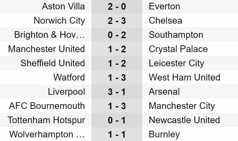 risultati premier league terza giornata