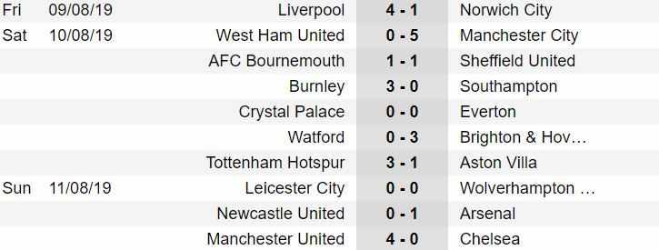 risultati prima giornata premier league 1