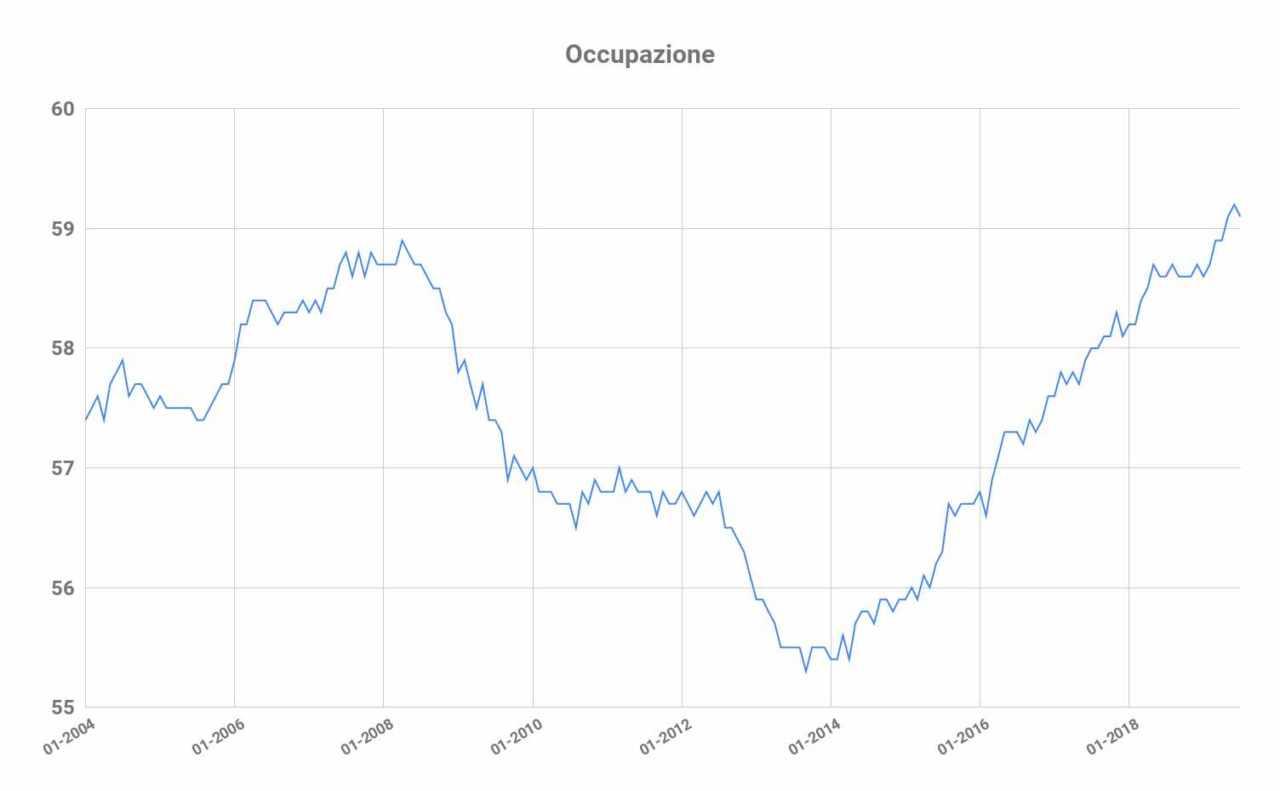 serie storica tasso occupazione