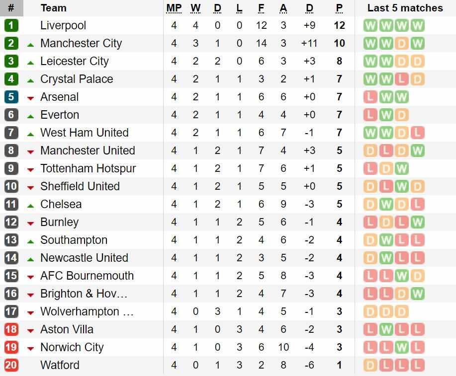 classifica premier league quarta giornata