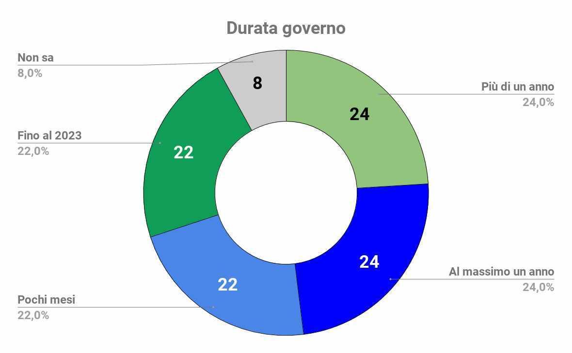 durata governo conte bis