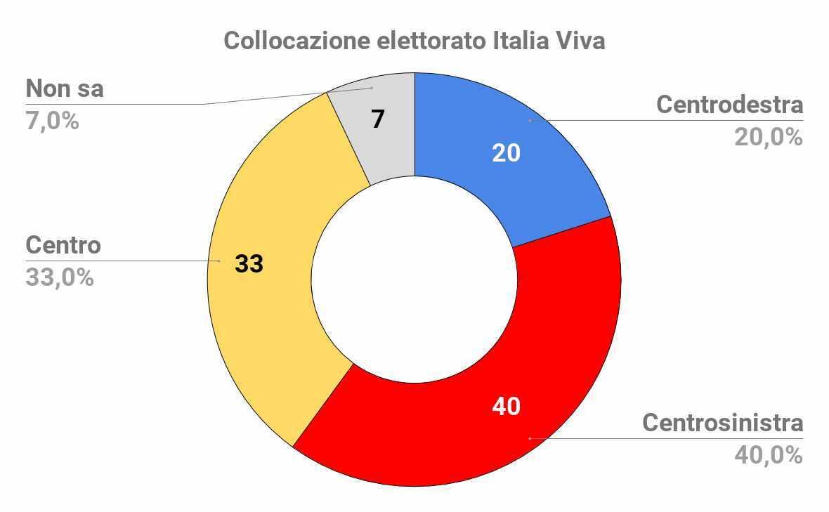 elettorato italia viva