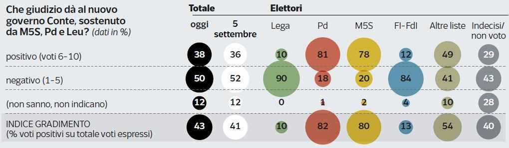 giudizio elettori sondaggi politici governo