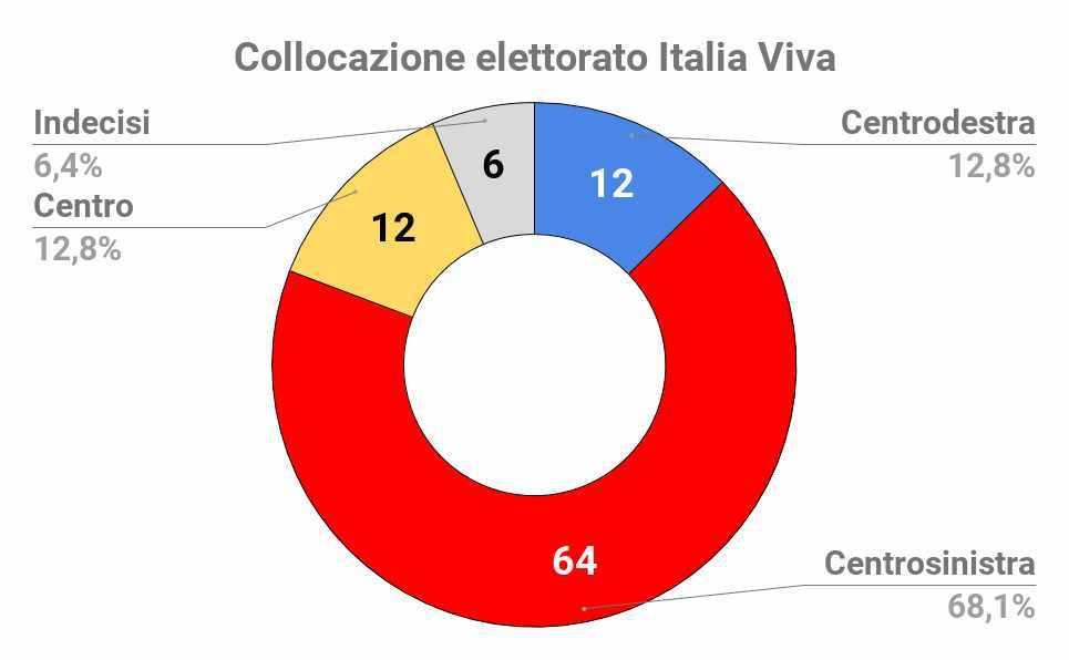 sondaggi elettorali italia viva