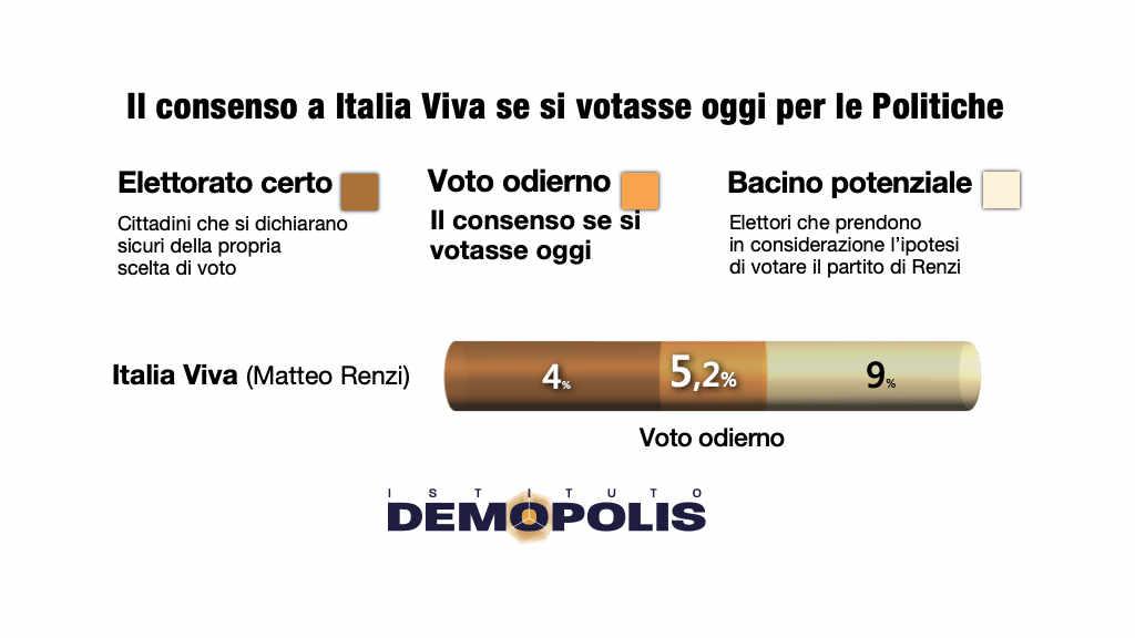 sondaggi politici demopolis italia viva