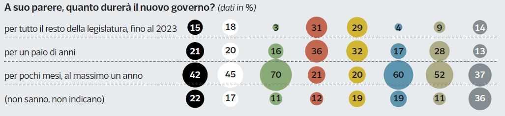 sondaggi politici durata governo conte
