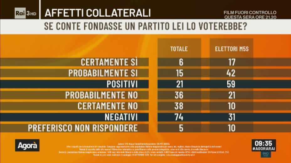 sondaggi politici partito conte
