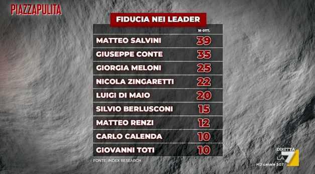sondaggi politici piazzapulita fiducia leader