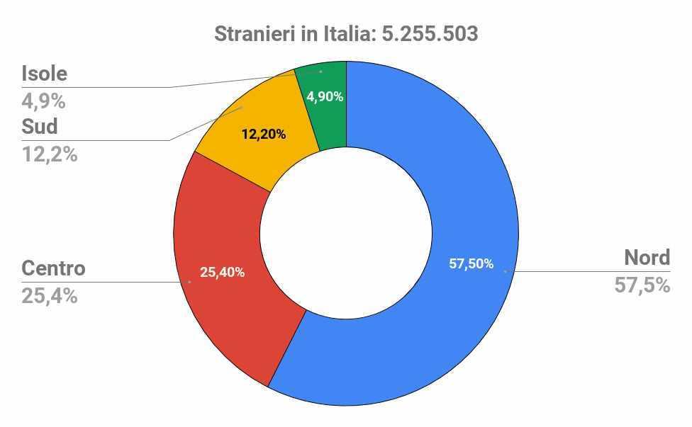 stranieri italia distribuzione