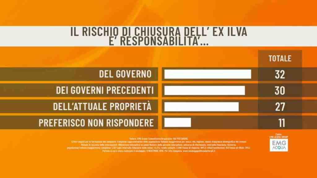 sondaggi politici caso ilva