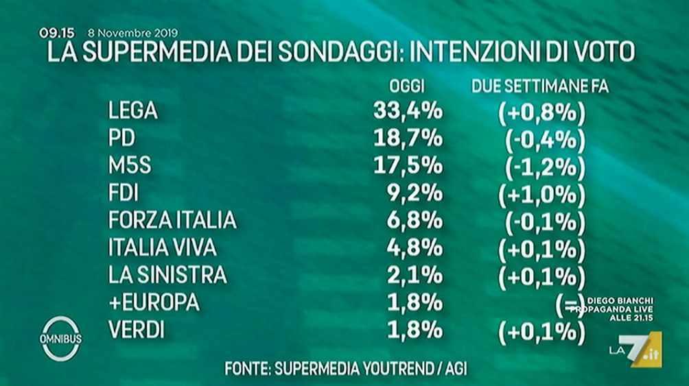 supermedia sondaggi politici