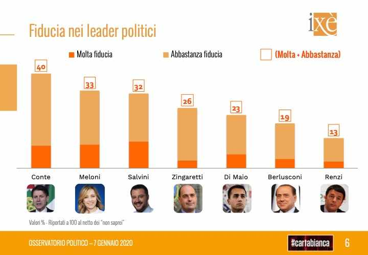 gradimento leader politici sondaggi