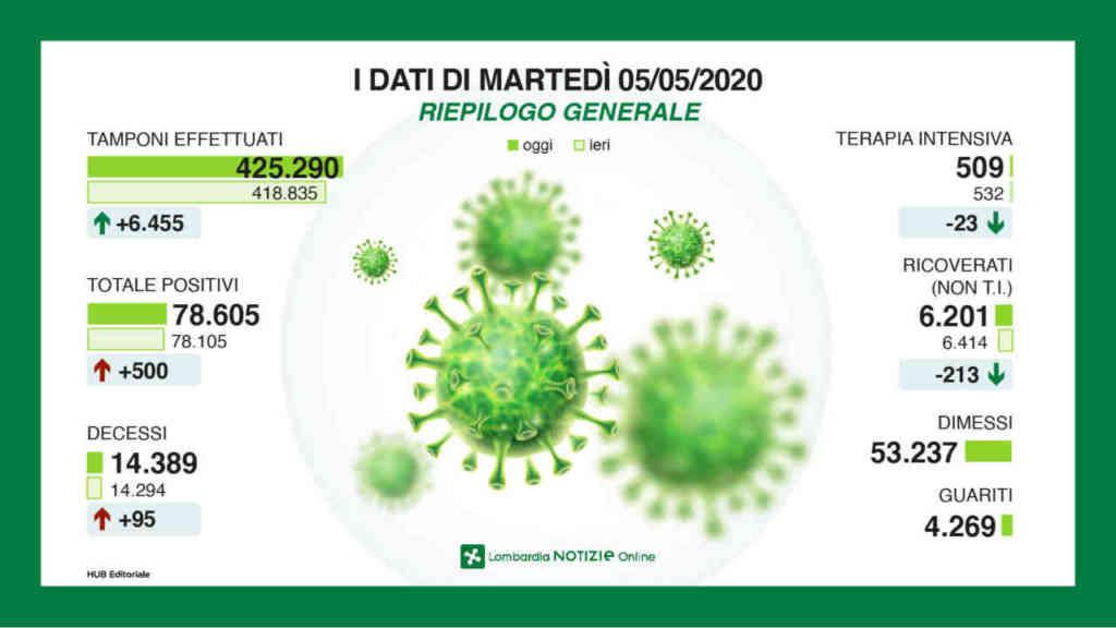 coronavirus regione lombardia ultime notizie 5 maggio