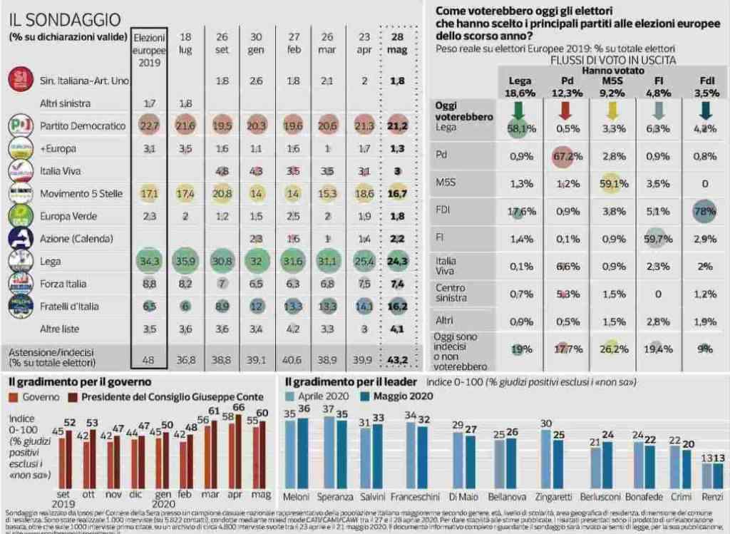 sondaggi politici ipsos 30 maggio
