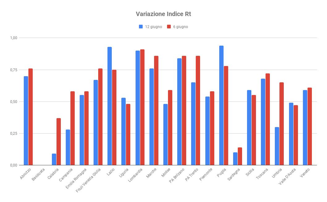 Variazione indice Rt 1