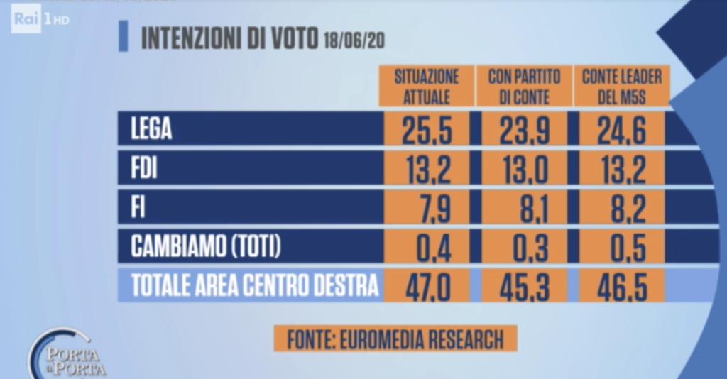 lega sondaggi politici 19 giugno