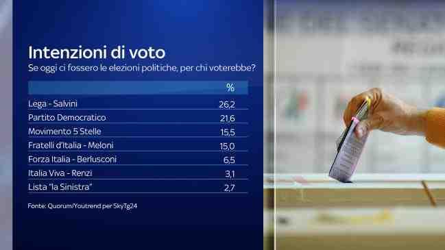 quorum youtrend sondaggi politici