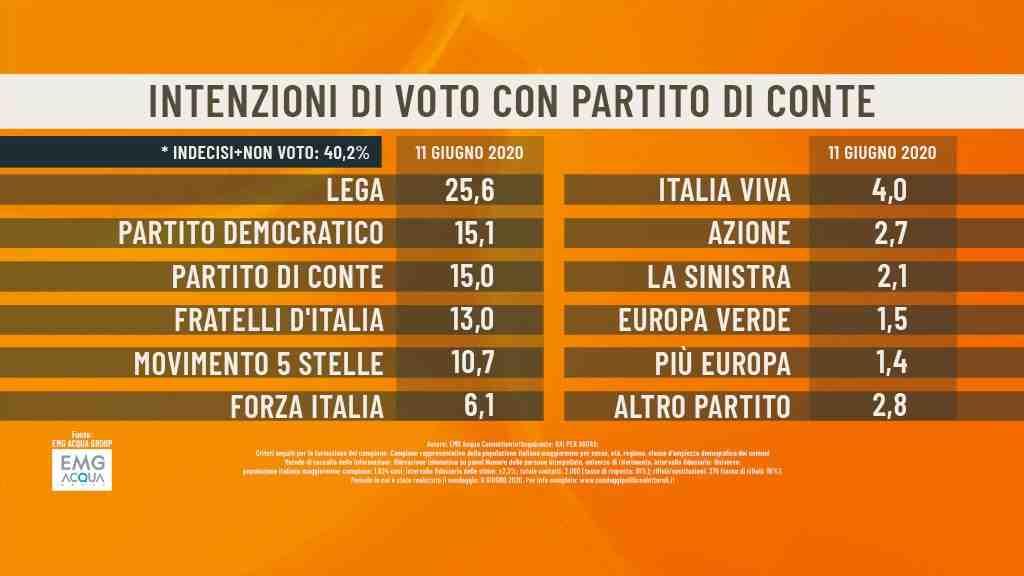 sondaggi partito conte