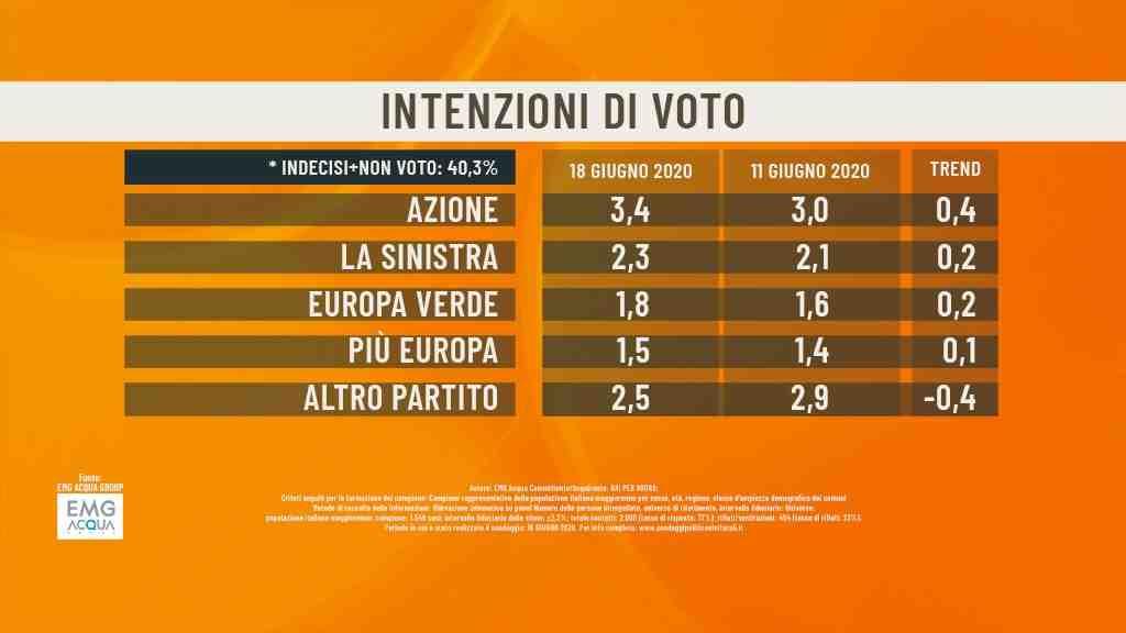 sondaggi politici emg 18 giugno azione