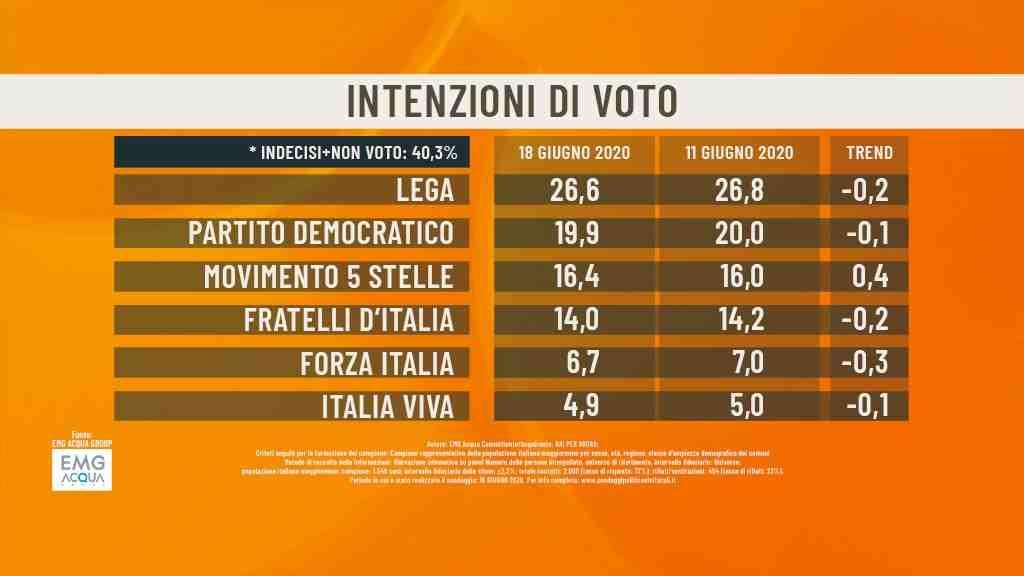 sondaggi politici emg 18 giugno
