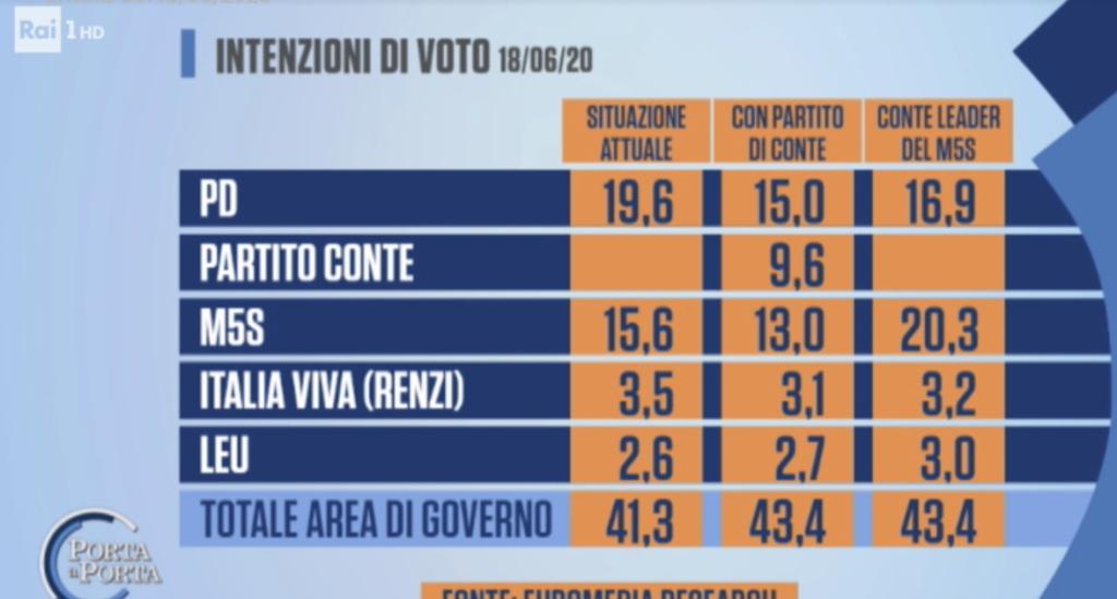 sondaggi politici euromedia 19 giugno