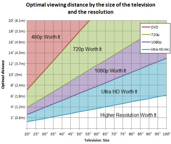 distanza tv consigliata risoluzione