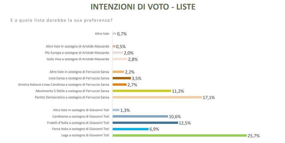 sondaggi elezioni regionali liguria toti pd m5s