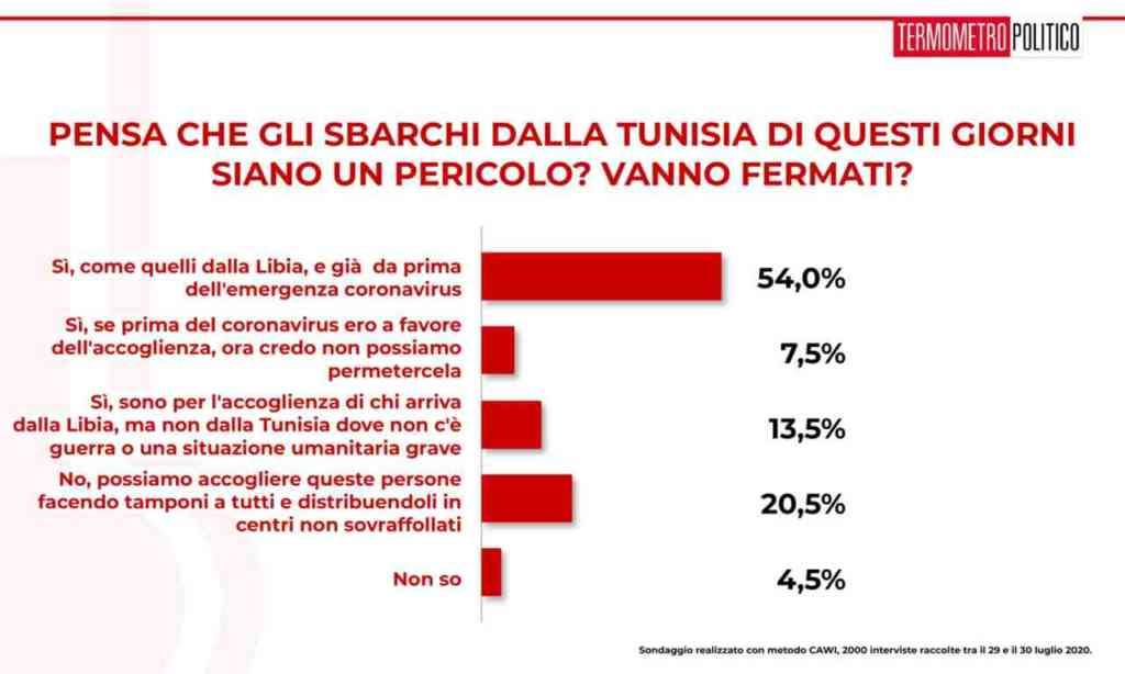 sondaggi politici elettorali sbarchi tunisia
