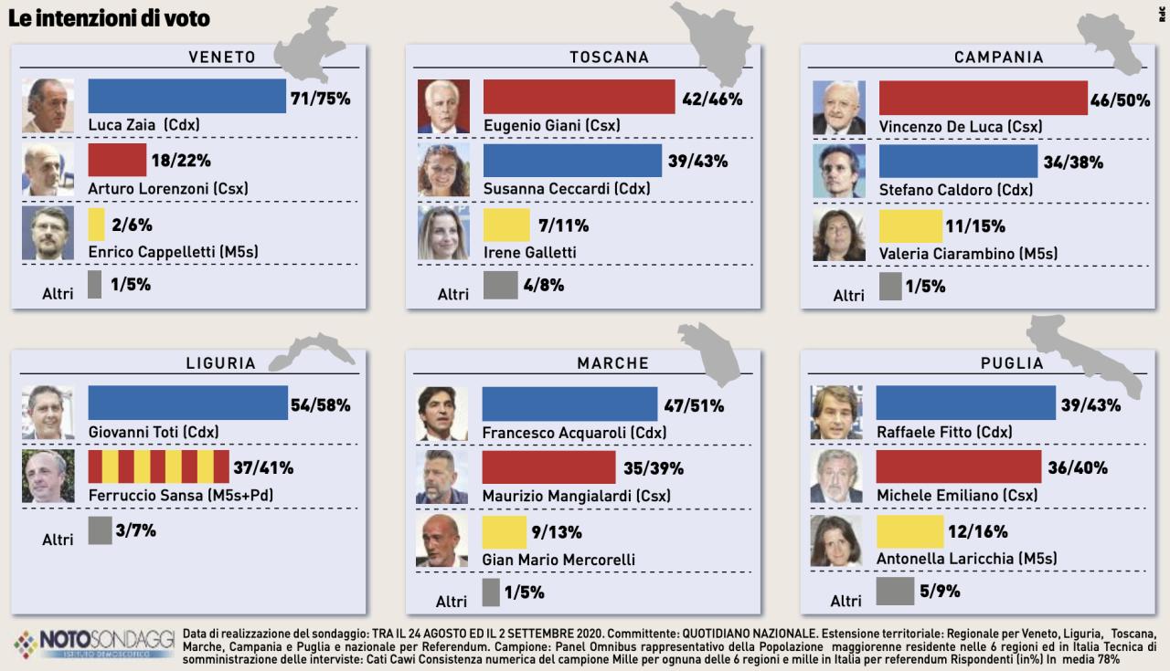 sondaggi elettorali regionali 2020