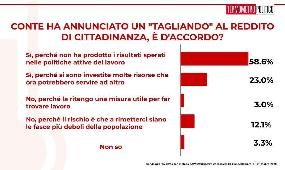 italiani sondaggi reddito cittadinanza