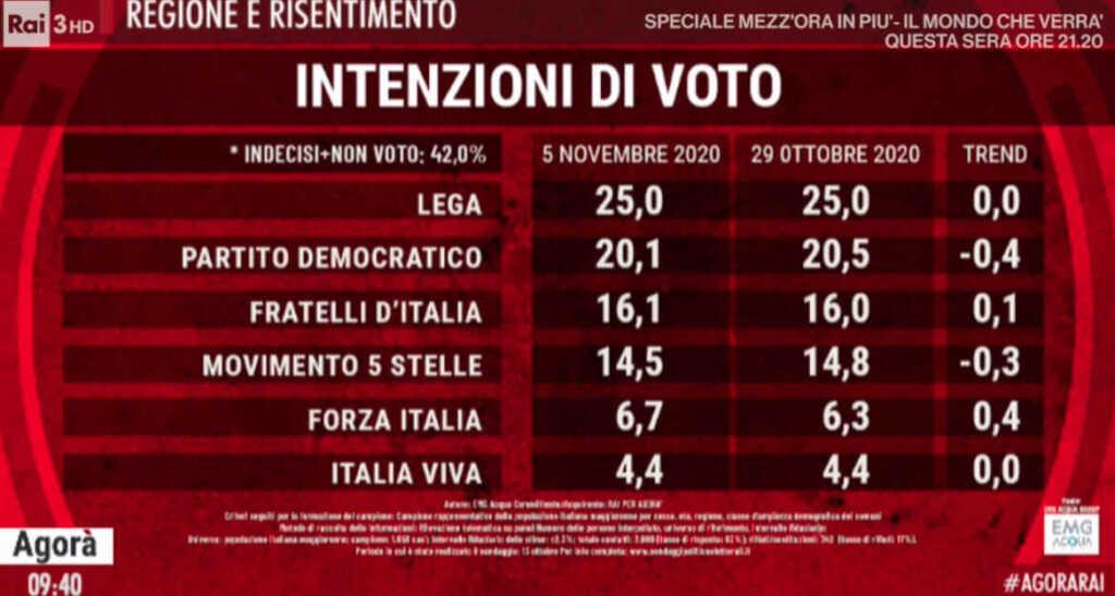 sondaggi politici oggi 6 novembre 1