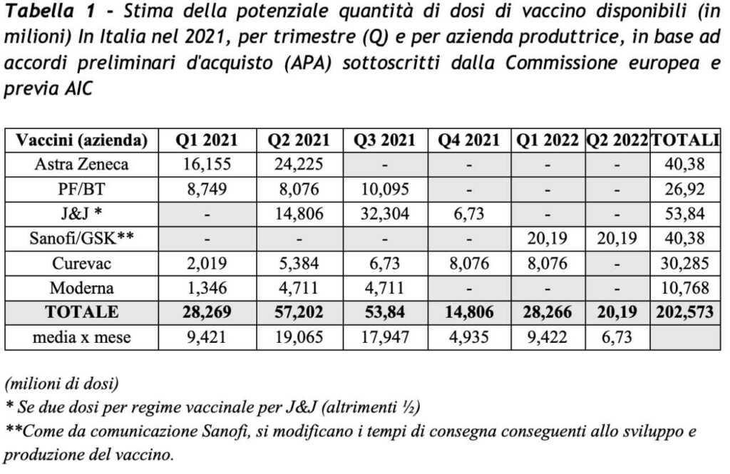 dosi vaccini italia