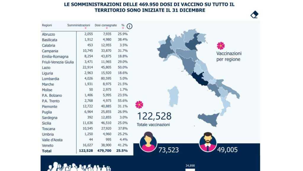 report vaccini 4 gennaio italia