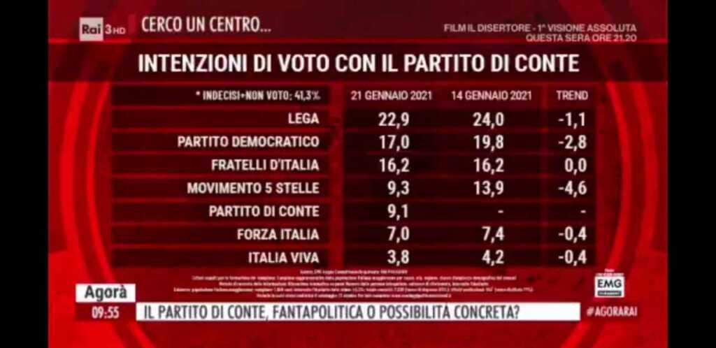 sondaggi politici oggi partito conte