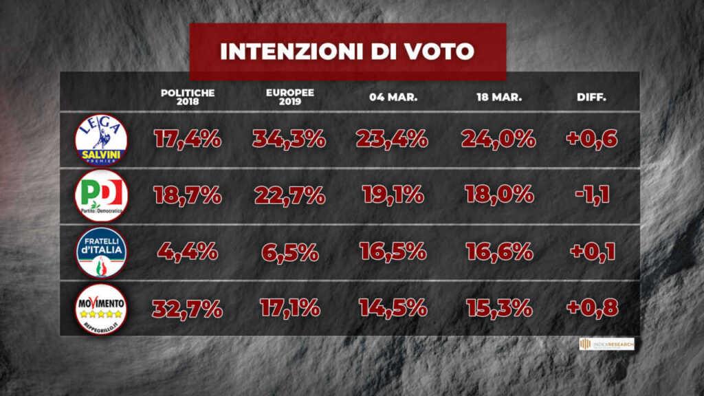 intenzioni di voto 19 marzo 1