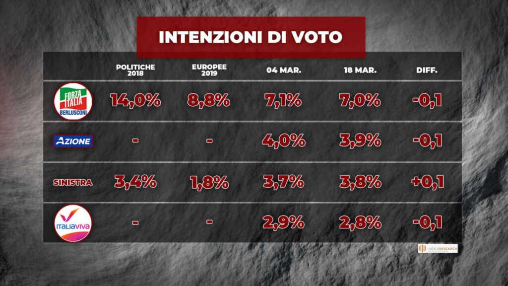 intenzioni di voto 19 marzo 2