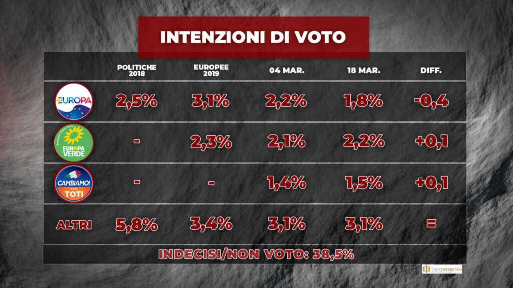 intenzioni di voto 19 marzo 3