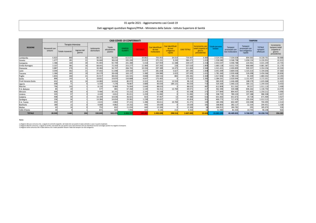 coronavirus dati bollettino oggi 1 aprile